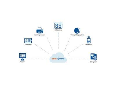 Cloud computing: a supply chain ally