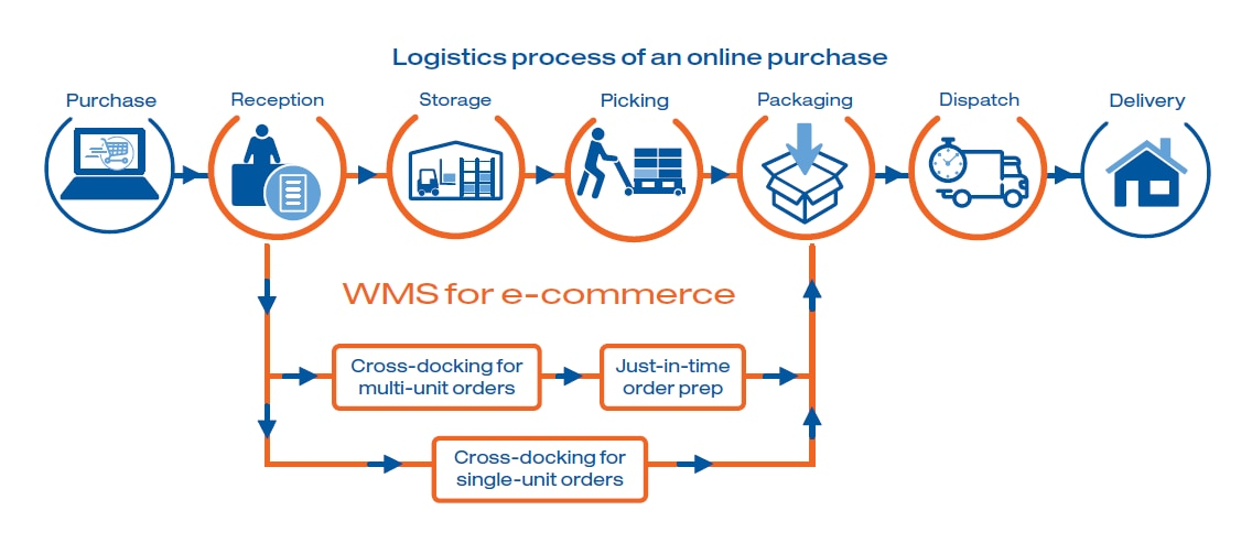 Logistics process of an online purchase